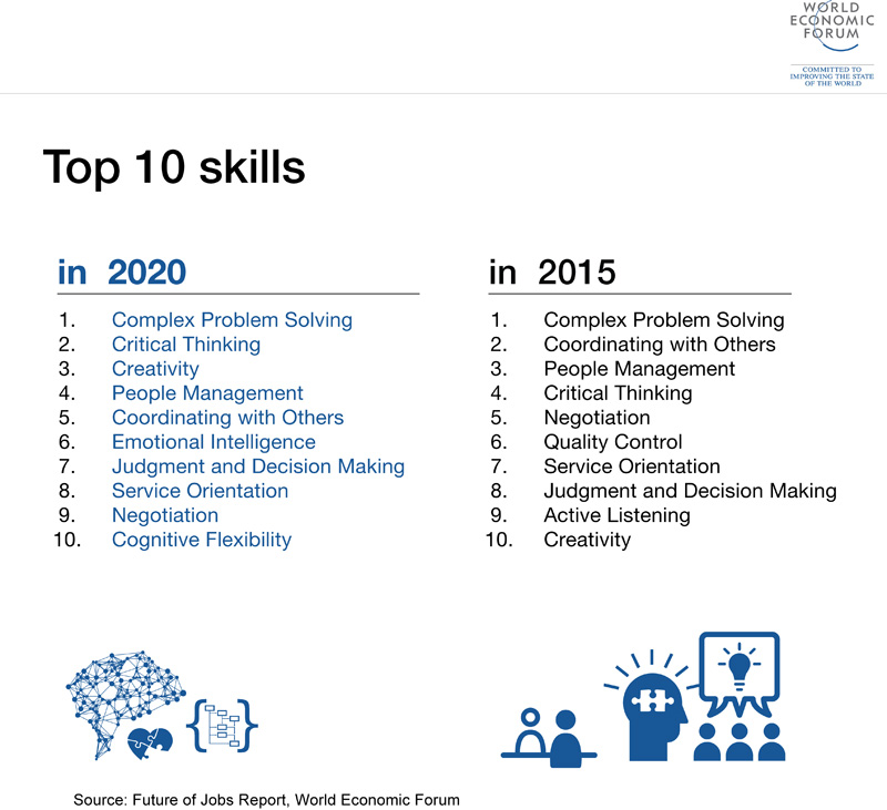 The World Economic Forum's Top 10 Skills for 2020