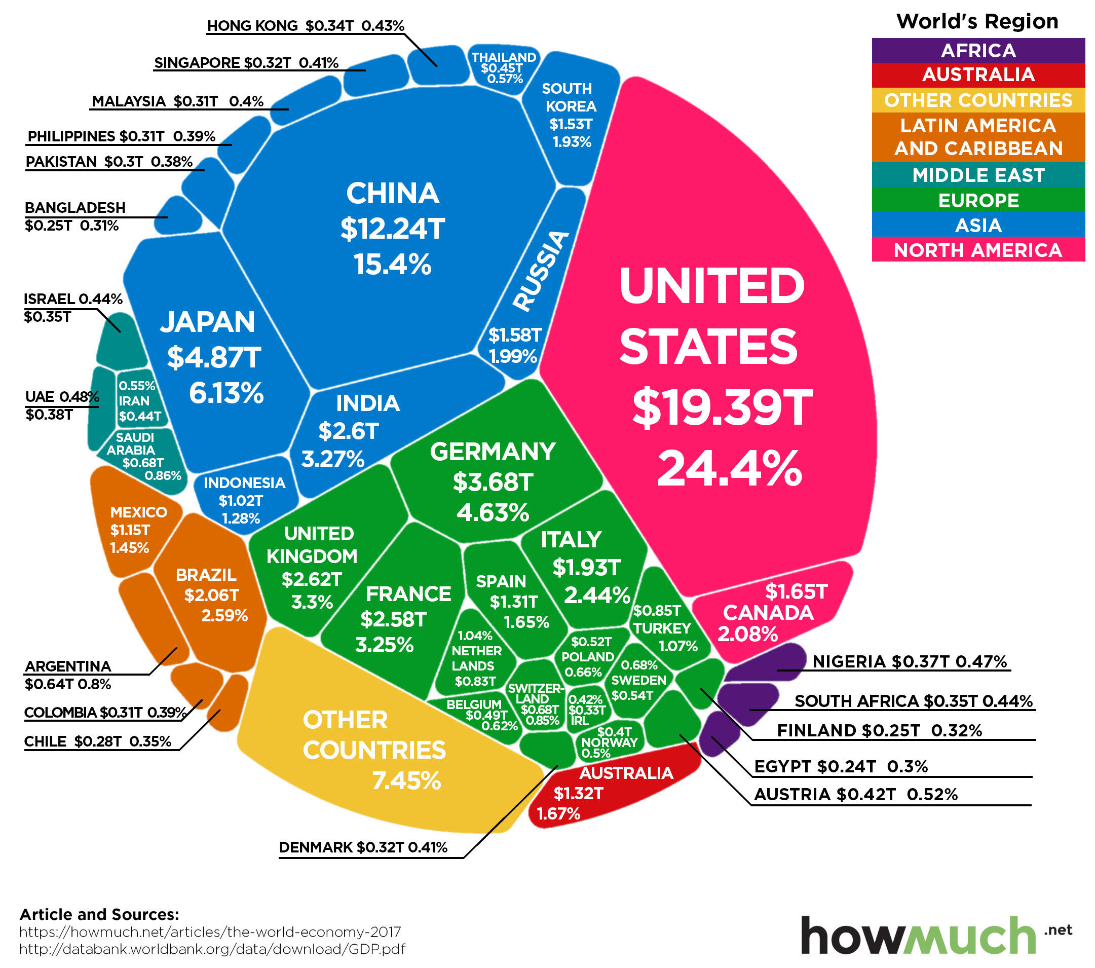 The $ 80 Tn. World economies in a single chart